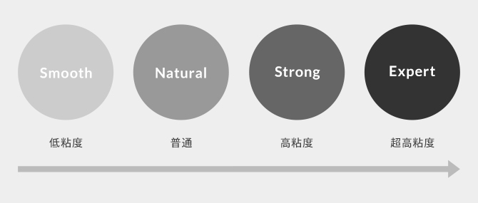 ジェルの粘度を表す「4種類のテクスチャ表記」